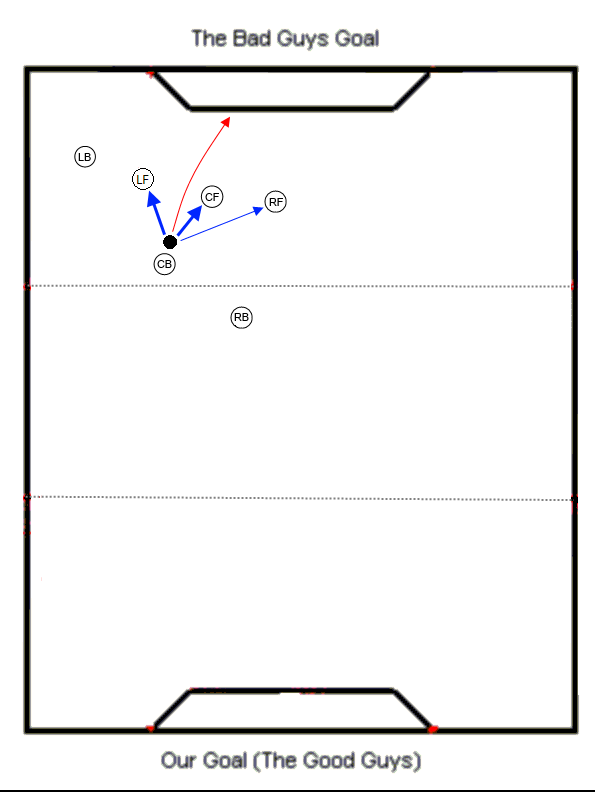 Center Back Offensive Corner