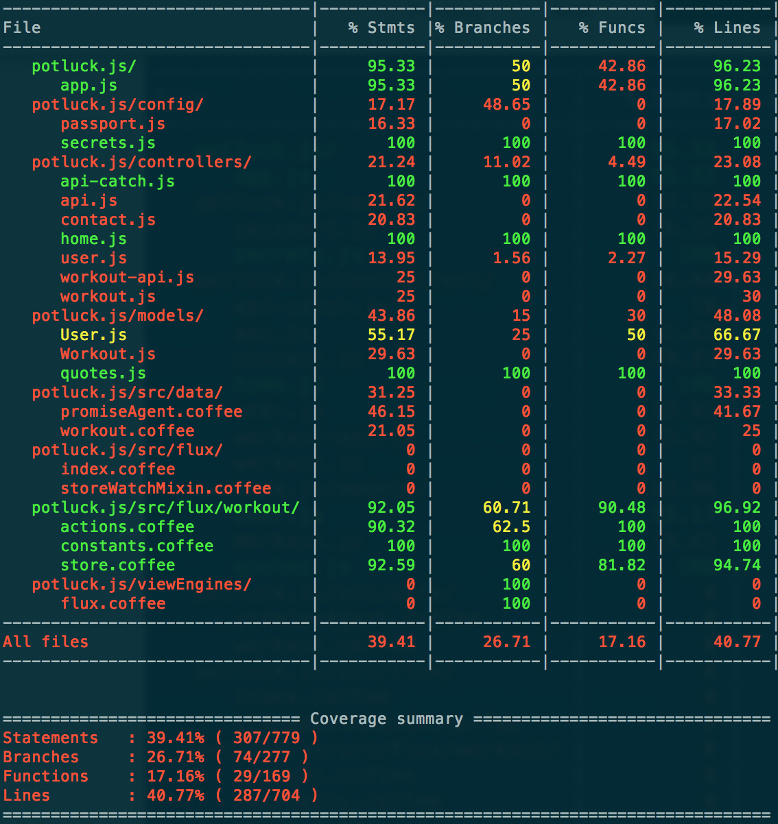 Output from gulp showing js and coffee coverage