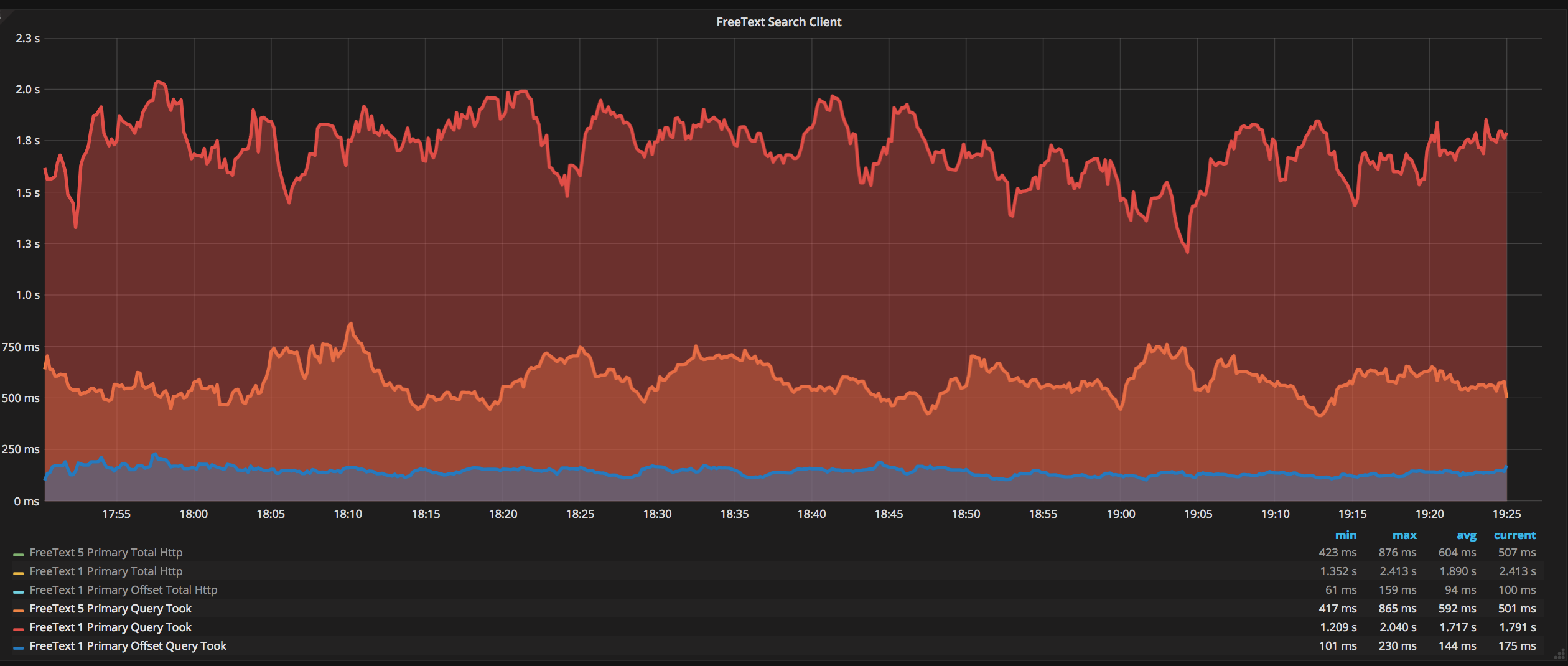 ElasticSearch Performance graph